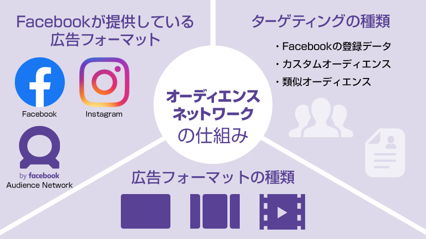 Facebook オーディエンスネットワークの仕組み